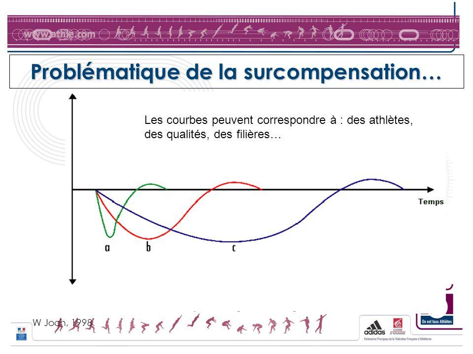 Problématique de la surcompensation… W Joch, 1998 Les courbes peuvent correspondre à : des athlètes, des qualités, des filières…