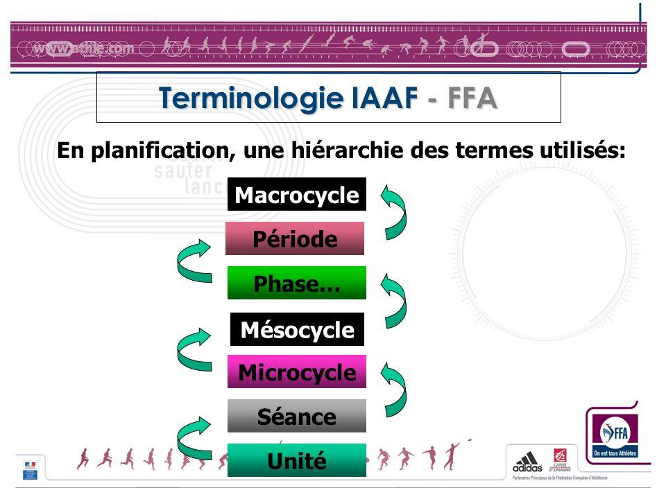 Terminologie IAAF - FFA En planification, une hiérarchie des termes utilisés: Unité Séance Période Microcycle Phase… Macrocycle Mésocycle