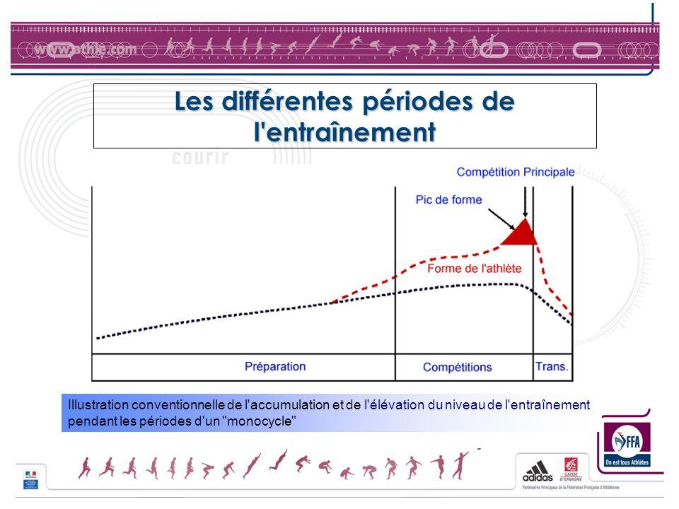 Les différentes périodes de l'entraînement Illustration conventionnelle de l'accumulation et de l'élévation du niveau de l'entraînement pendant les pé