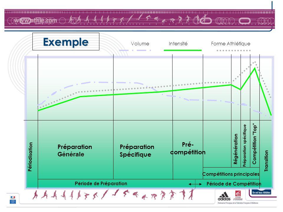 Exemple Périodisation Période de Préparation Période de Compétition Compétitions principales Préparation Générale Préparation Spécifique Pré- compétit
