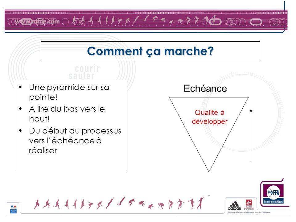 Comment ça marche? Une pyramide sur sa pointe! A lire du bas vers le haut! Du début du processus vers léchéance à réaliser Echéance Qualité à développ