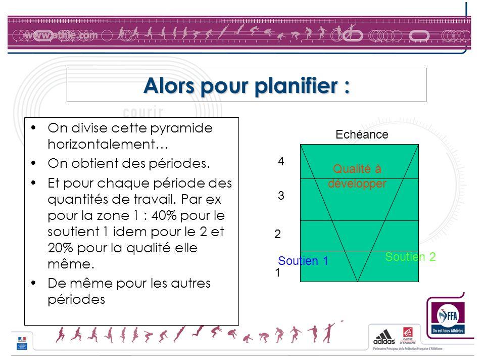 Alors pour planifier : On divise cette pyramide horizontalement… On obtient des périodes. Et pour chaque période des quantités de travail. Par ex pour
