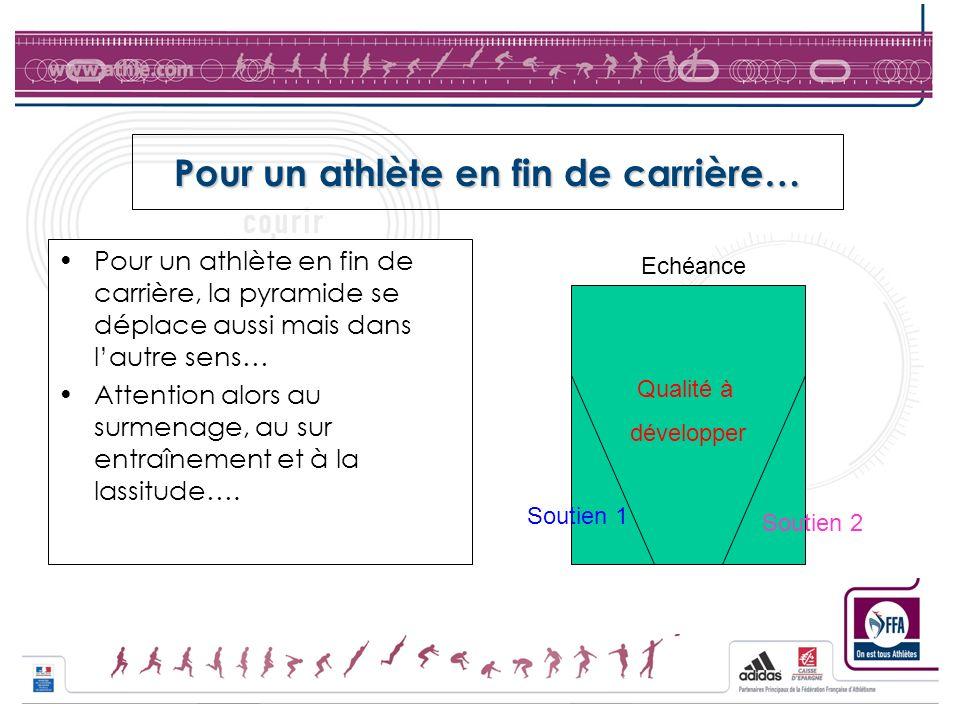 Pour un athlète en fin de carrière… Pour un athlète en fin de carrière, la pyramide se déplace aussi mais dans lautre sens… Attention alors au surmena