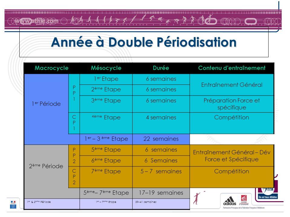 Année à Double Périodisation MacrocycleMésocycleDuréeContenu d'entraînement 1 er Période PP1PP1 1 er Etape6 semaines Entraînement Général 2 ème Etape6