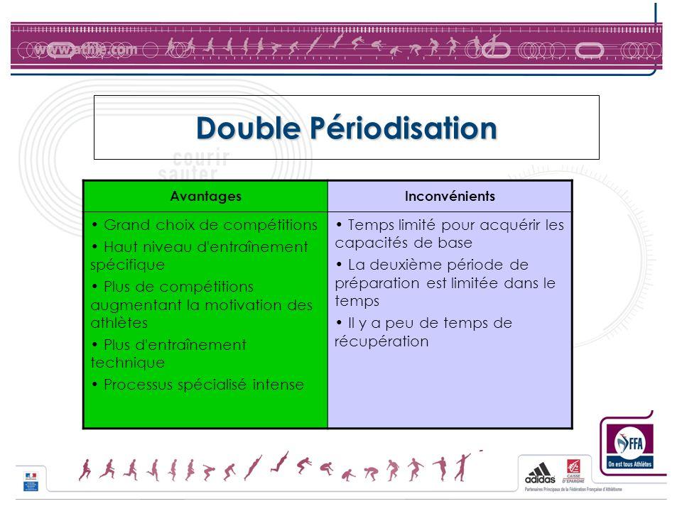 Double Périodisation AvantagesInconvénients Grand choix de compétitions Haut niveau d'entraînement spécifique Plus de compétitions augmentant la motiv