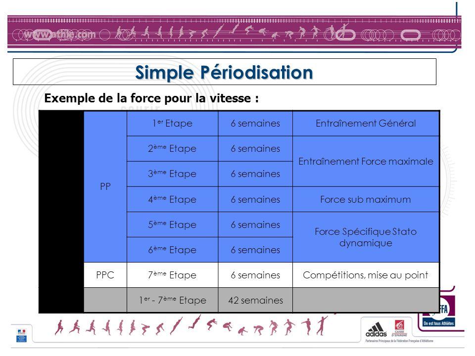 Simple Périodisation MAC PP 1 er Etape6 semainesEntraînement Général 2 ème Etape6 semaines Entraînement Force maximale 3 ème Etape6 semaines 4 ème Eta