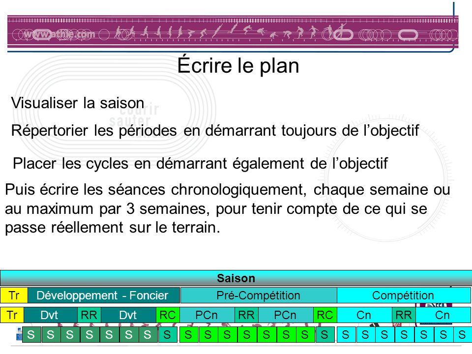 Écrire le plan Visualiser la saison CnRRCnRCPCnRRPCnRCDvtRR Dvt CompétitionPré-CompétitionDéveloppement - Foncier SSSSSSSSSSSSSSSSSSSSSSS Puis écrire