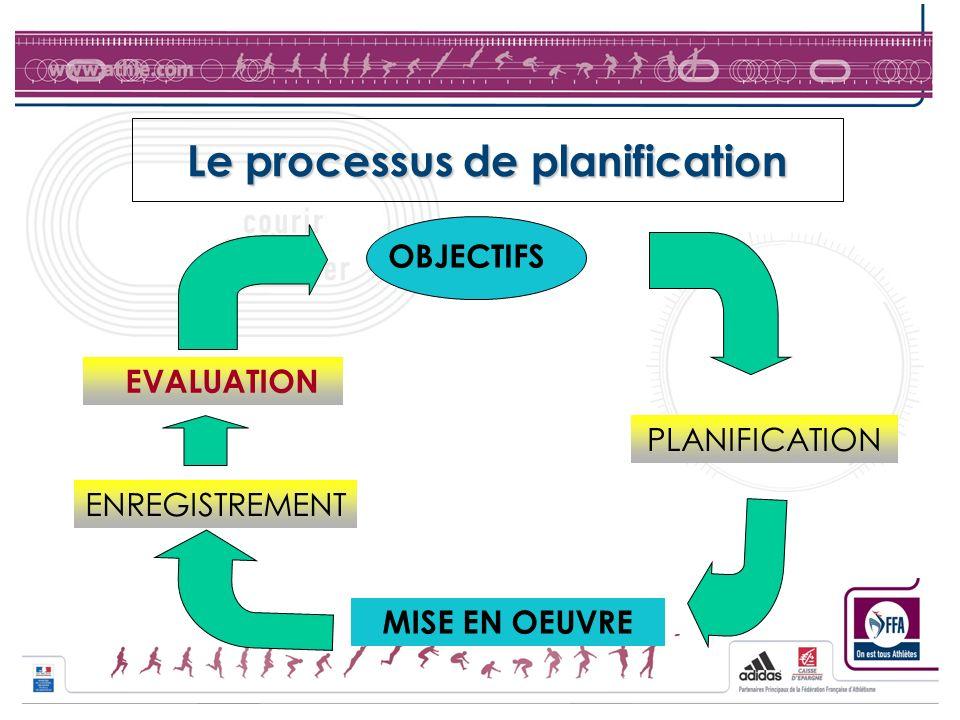 Le processus de planification OBJECTIFS MISE EN OEUVRE PLANIFICATION ENREGISTREMENT EVALUATION