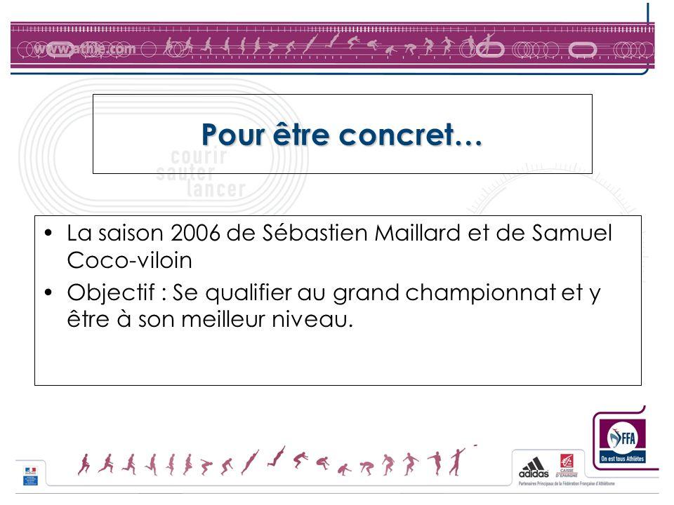 Pour être concret… La saison 2006 de Sébastien Maillard et de Samuel Coco-viloin Objectif : Se qualifier au grand championnat et y être à son meilleur