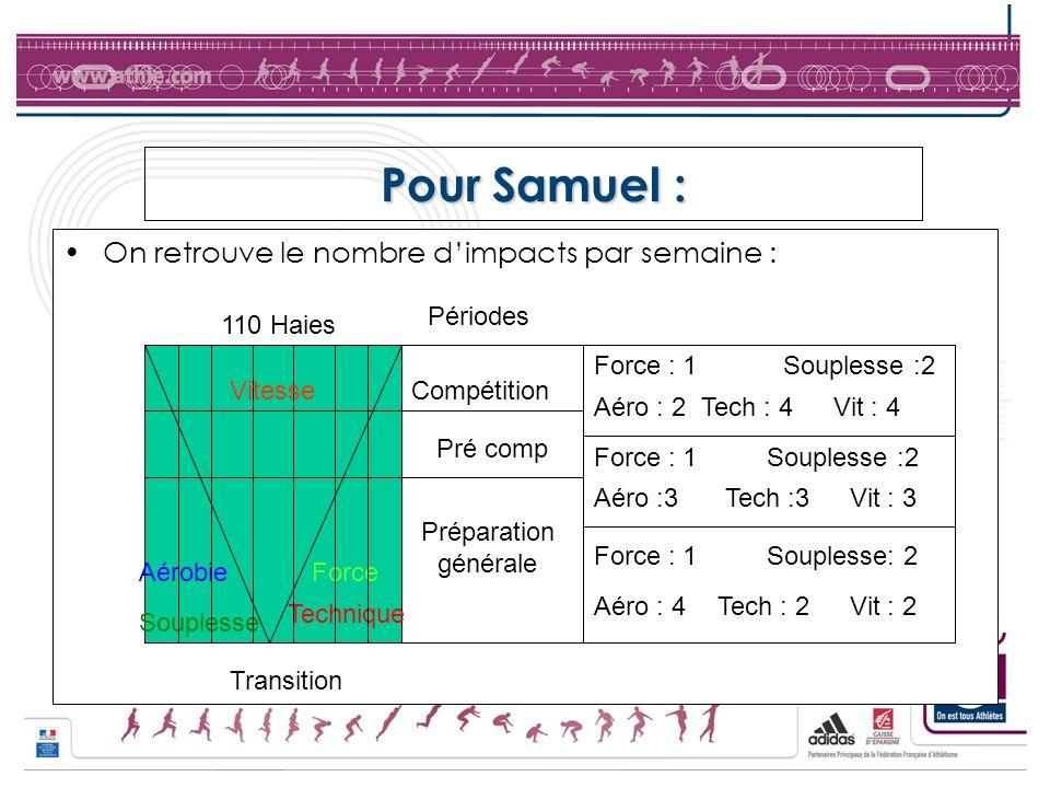 Pour Samuel : On retrouve le nombre dimpacts par semaine : 110 Haies Transition AérobieForce Compétition Pré comp Préparation générale Périodes Souple