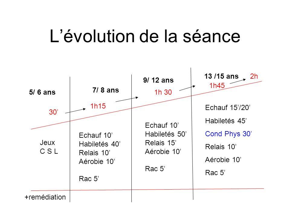 Lévolution de la séance 5/ 6 ans 7/ 8 ans 9/ 12 ans 13 /15 ans 30 1h15 1h 30 1h45 Jeux C S L +remédiation Echauf 10 Habiletés 40 Relais 10 Aérobie 10