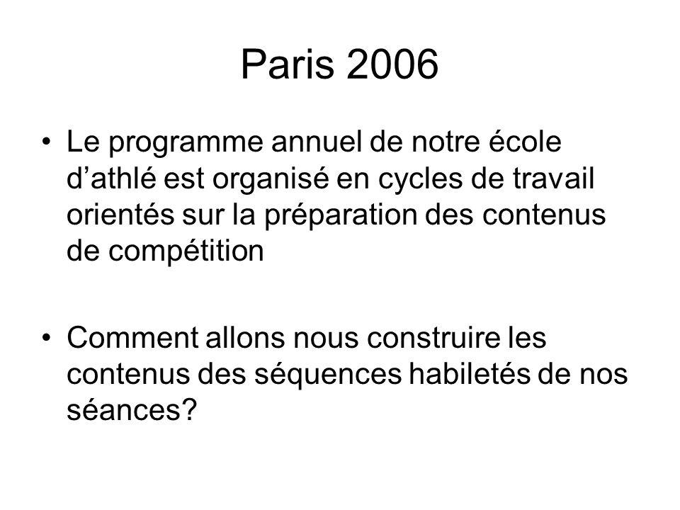 Paris 2006 Le programme annuel de notre école dathlé est organisé en cycles de travail orientés sur la préparation des contenus de compétition Comment
