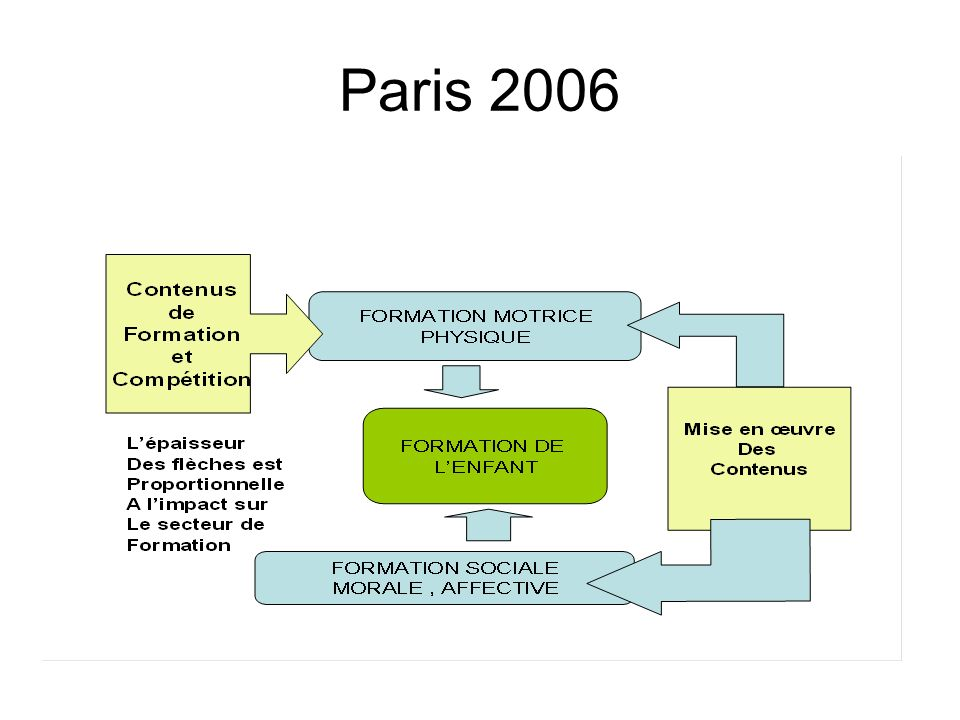 Paris 2006 La partie « habiletés » Cest pour cette tranche dâge la partie capitale de la séance (capacités de coordination dominantes) Sa durée est adaptée aux capacités attentionnelles et physiques des enfants Petits groupes affectifs