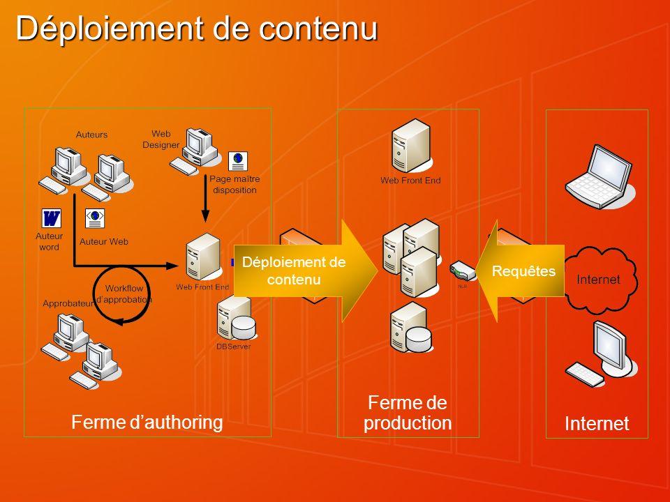 Internet Ferme de production Ferme dauthoring Déploiement de contenu Déploiement de contenu Requêtes