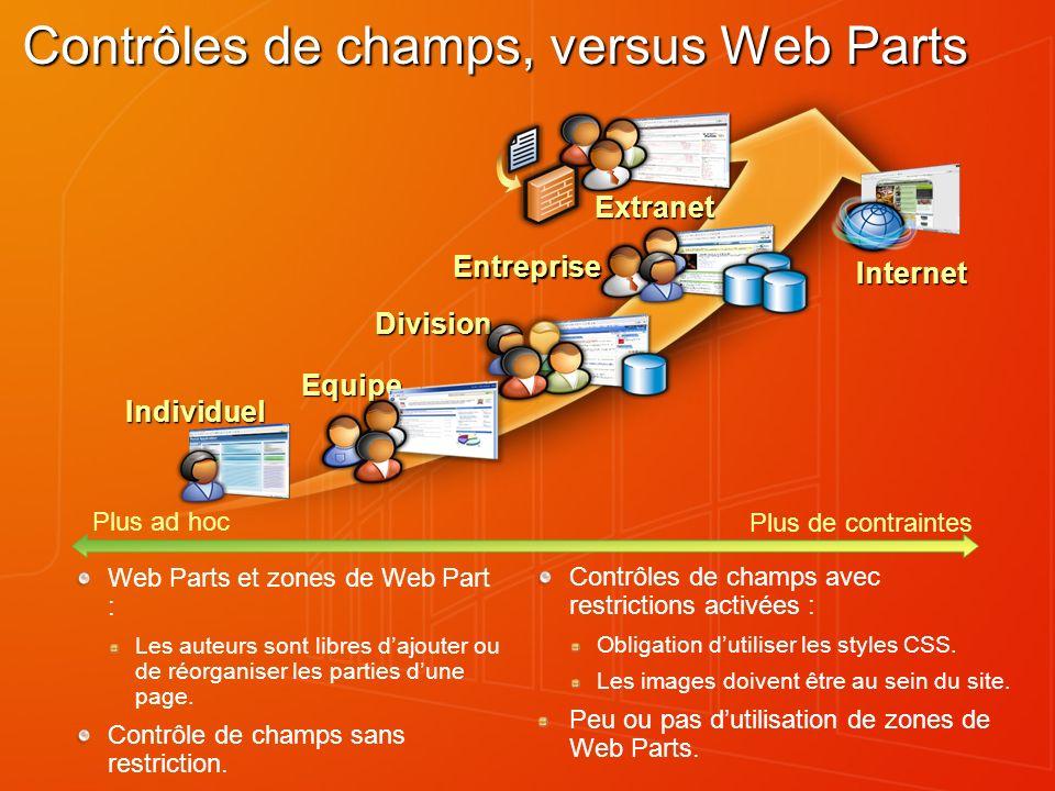 Contrôles de champs, versus Web Parts Web Parts et zones de Web Part : Les auteurs sont libres dajouter ou de réorganiser les parties dune page. Contr