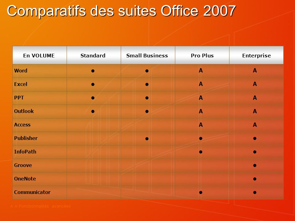 Comparatifs des suites Office 2007 En VOLUMEStandardSmall Business Pro Plus Enterprise Word AA Excel AA PPT AA Outlook AA Access AA Publisher InfoPath Groove OneNote Communicator A = Fonctionnalités avancées