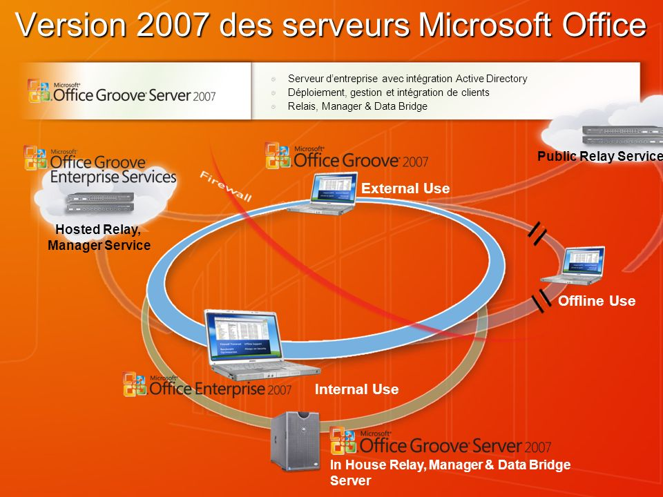Serveur dentreprise avec intégration Active Directory Déploiement, gestion et intégration de clients Relais, Manager & Data Bridge Public Relay Service Offline Use Internal Use Version 2007 des serveurs Microsoft Office External Use In House Relay, Manager & Data Bridge Server Hosted Relay, Manager Service