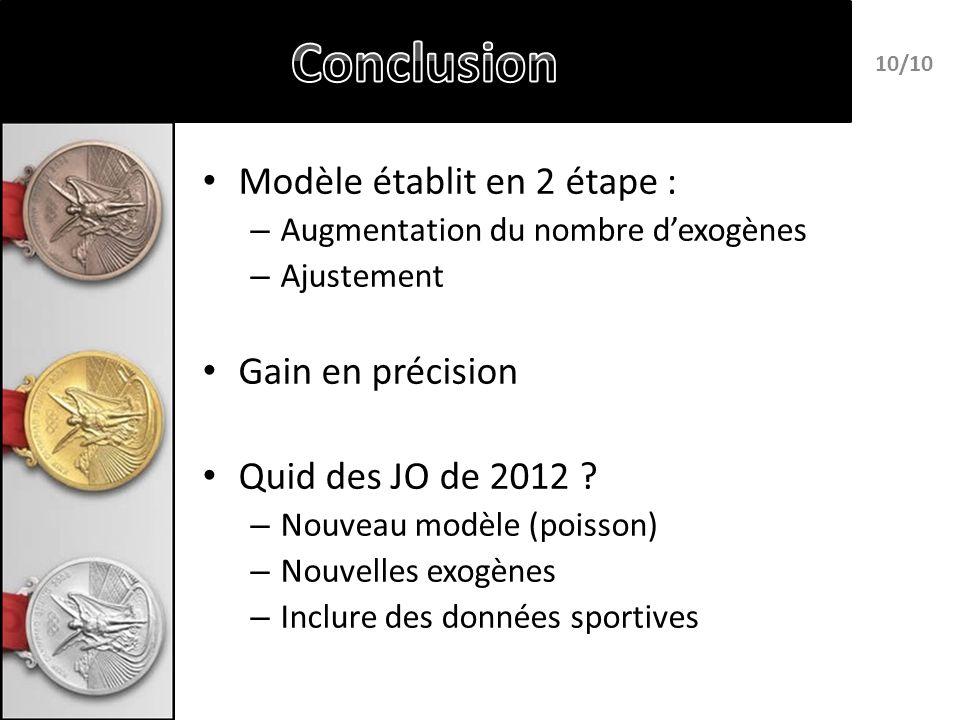 Modèle établit en 2 étape : – Augmentation du nombre dexogènes – Ajustement Gain en précision Quid des JO de 2012 .