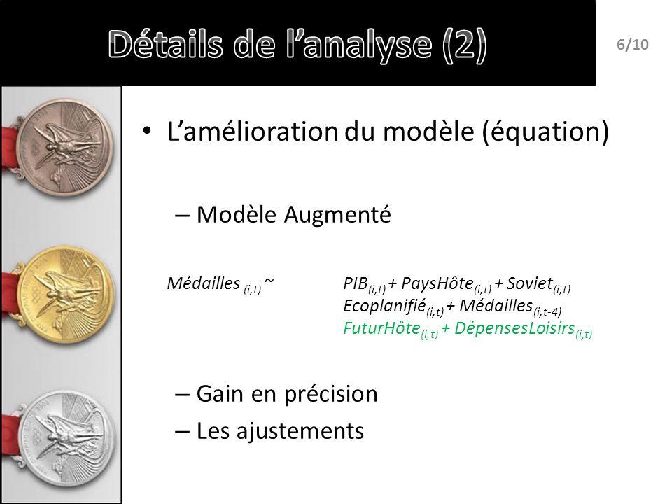 Lamélioration du modèle (équation) – Modèle Augmenté Médailles (i,t) ~ PIB (i,t) + PaysHôte (i,t) + Soviet (i,t) Ecoplanifié (i,t) + Médailles (i,t-4) FuturHôte (i,t) + DépensesLoisirs (i,t) – Gain en précision – Les ajustements 6/10