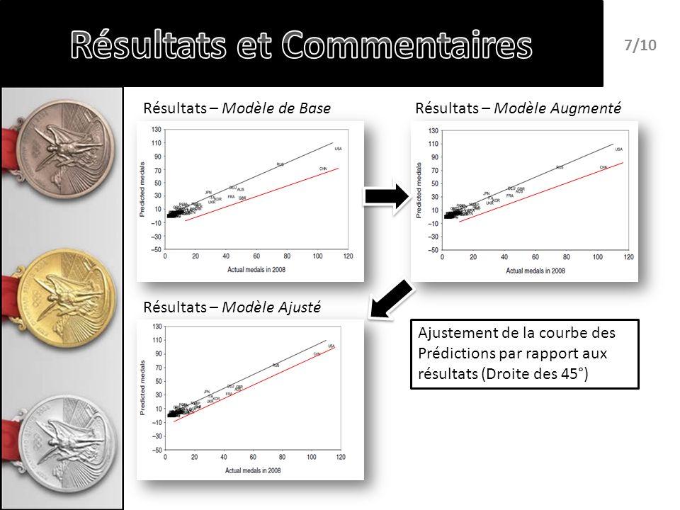 Résultats – Modèle de BaseRésultats – Modèle Augmenté Résultats – Modèle Ajusté 7/10 Ajustement de la courbe des Prédictions par rapport aux résultats (Droite des 45°)