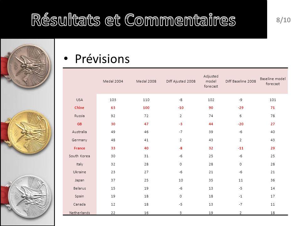 Statistiques – Augmentation de la corrélation – Baisse de lerreur moyenne – Un classement quasi identique 9/10