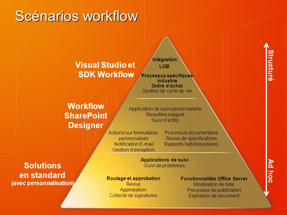 Structuré Ad hoc Scénarios workflow Visual Studio et SDK Workflow Solutions en standard (avec personnalisation) Workflow SharePoint Designer Actions s