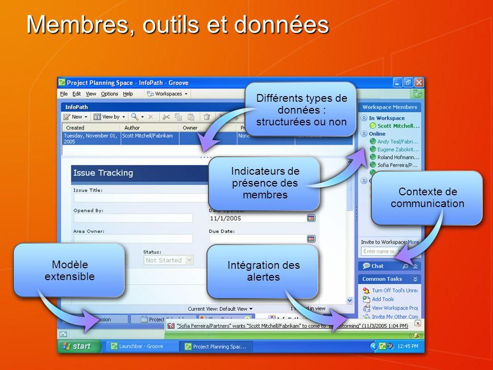 Modèle extensible Différents types de données : structurées ou non Indicateurs de présence des membres Intégration des alertes Contexte de communication Membres, outils et données