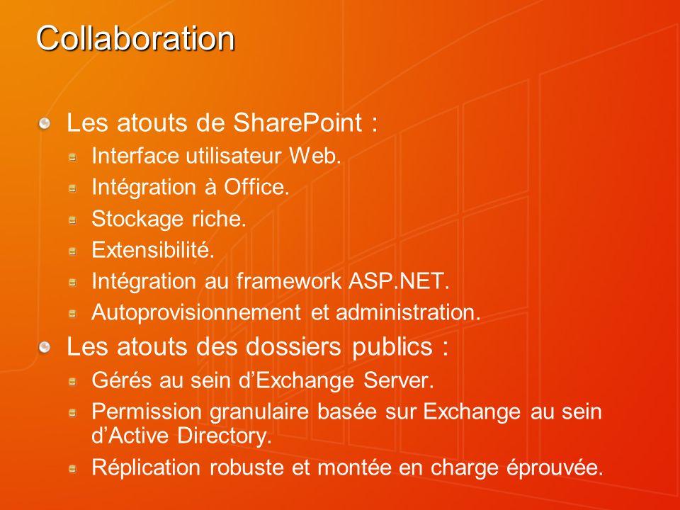 Collaboration Les atouts de SharePoint : Interface utilisateur Web.