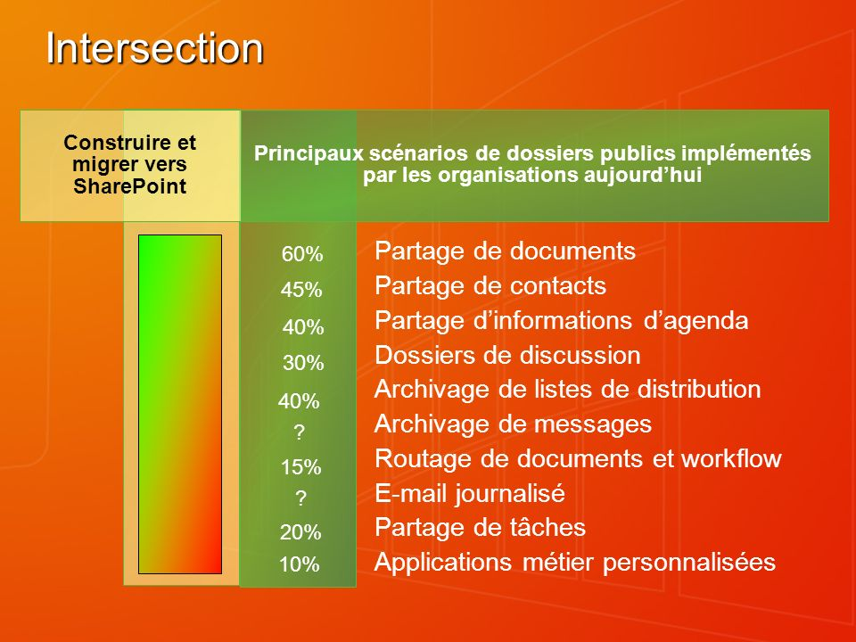 Intersection Partage de documents Partage de contacts Partage dinformations dagenda Dossiers de discussion Archivage de listes de distribution Archivage de messages Routage de documents et workflow  journalisé Partage de tâches Applications métier personnalisées Principaux scénarios de dossiers publics implémentés par les organisations aujourdhui Construire et migrer vers SharePoint 60% 45% 40% 30% 20% 15% 10% .