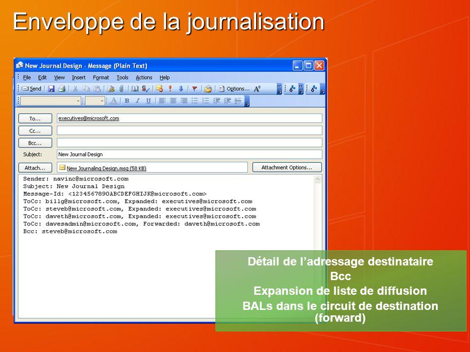 Enveloppe de la journalisation Détail de ladressage destinataire Bcc Expansion de liste de diffusion BALs dans le circuit de destination (forward)