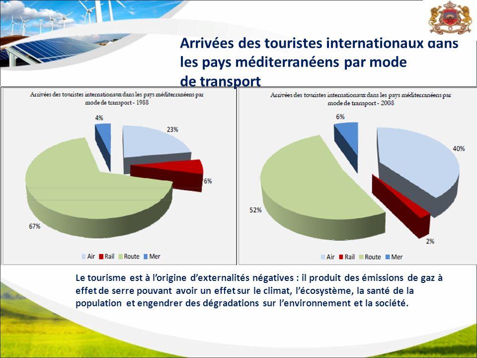Arrivées des touristes internationaux dans les pays méditerranéens par mode de transport Le tourisme est à lorigine dexternalités négatives : il produit des émissions de gaz à effet de serre pouvant avoir un effet sur le climat, lécosystème, la santé de la population et engendrer des dégradations sur lenvironnement et la société.