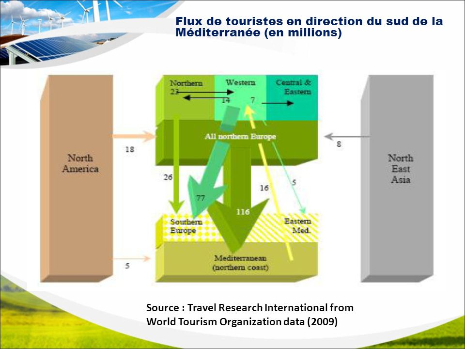 Flux de touristes en direction du sud de la Méditerranée (en millions) Source : Travel Research International from World Tourism Organization data (20