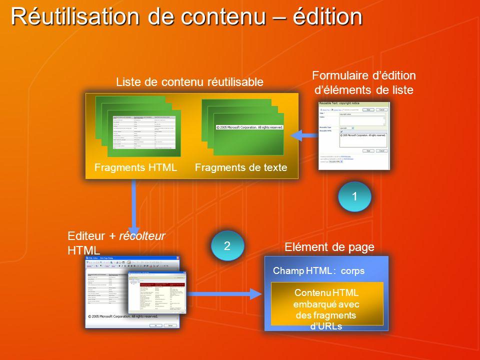 Contenu HTML embarqué avec des fragments dURLs Champ HTML : corps Elément de page Editeur + récolteur HTML 2 Réutilisation de contenu – édition HTML f