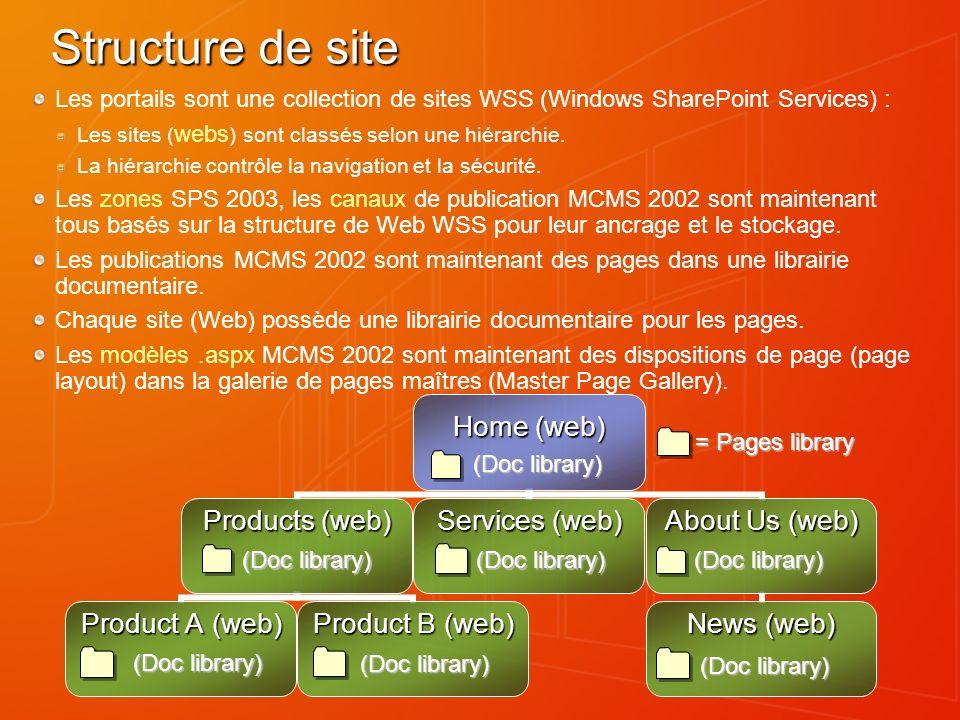 Structure de site Les portails sont une collection de sites WSS (Windows SharePoint Services) : Les sites ( webs ) sont classés selon une hiérarchie.