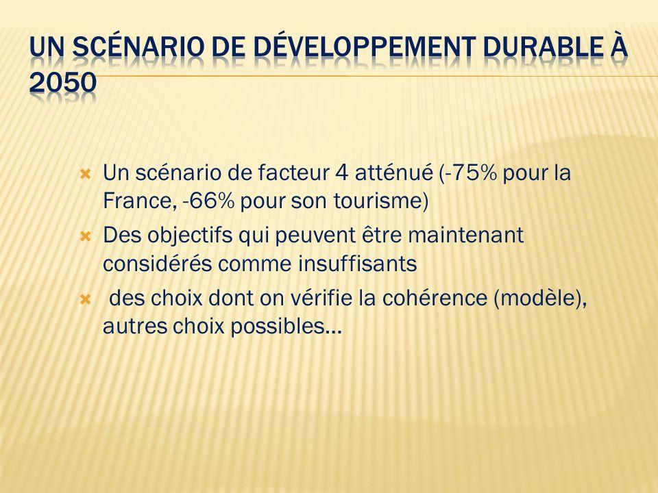Un scénario de facteur 4 atténué (-75% pour la France, -66% pour son tourisme) Des objectifs qui peuvent être maintenant considérés comme insuffisants des choix dont on vérifie la cohérence (modèle), autres choix possibles…