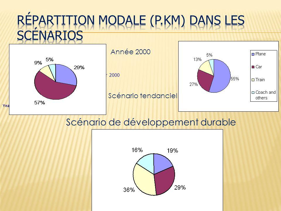 Year 2000 Année 2000 Scénario tendanciel Scénario de développement durable