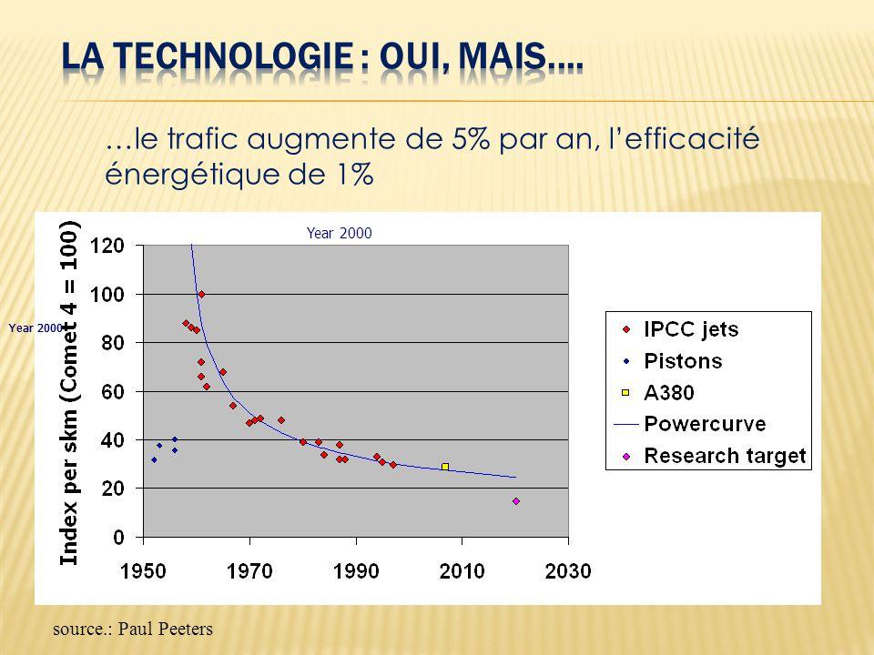 Year 2000 …le trafic augmente de 5% par an, lefficacité énergétique de 1% source.: Paul Peeters