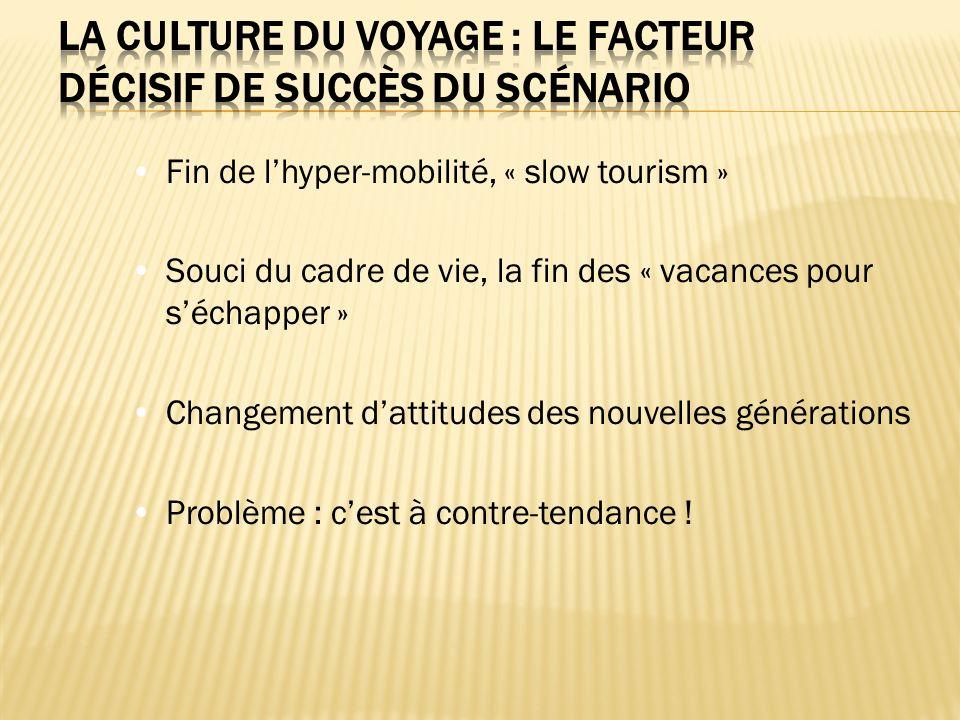 Fin de lhyper-mobilité, « slow tourism » Souci du cadre de vie, la fin des « vacances pour séchapper » Changement dattitudes des nouvelles générations Problème : cest à contre-tendance !