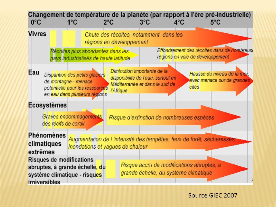 Source GIEC 2007