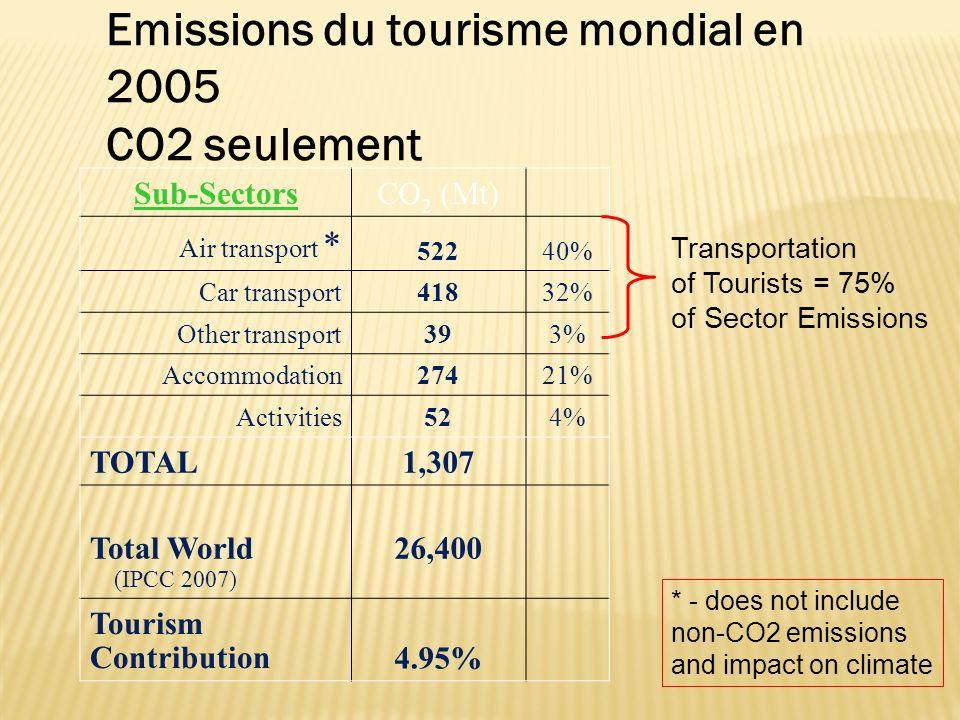 Emissions du tourisme mondial en 2005 CO2 seulement Sub-SectorsCO 2 (Mt) Air transport * 52240% Car transport41832% Other transport393% Accommodation2