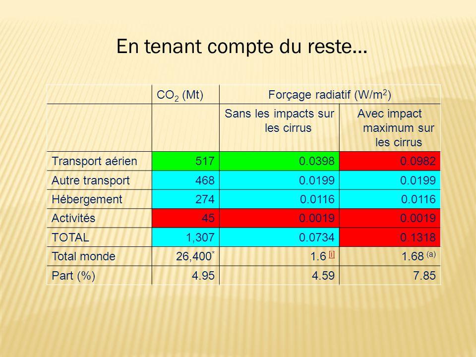 CO 2 (Mt)Forçage radiatif (W/m 2 ) Sans les impacts sur les cirrus Avec impact maximum sur les cirrus Transport aérien 5170.03980.0982 Autre transport 4680.0199 Hébergement 2740.0116 Activités 450.0019 TOTAL 1,3070.07340.1318 Total monde26,400 * 1.6 [i][i] 1.68 (a) Part (%) 4.954.597.85 En tenant compte du reste…