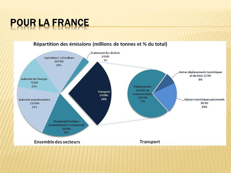 Lenquête Le distancier Le module « émissions » Transports origine destination uniquement.