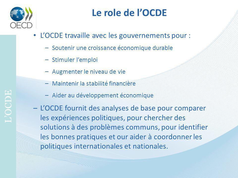 Le role de lOCDE LOCDE LOCDE travaille avec les gouvernements pour : –Soutenir une croissance économique durable –Stimuler lemploi –Augmenter le nivea