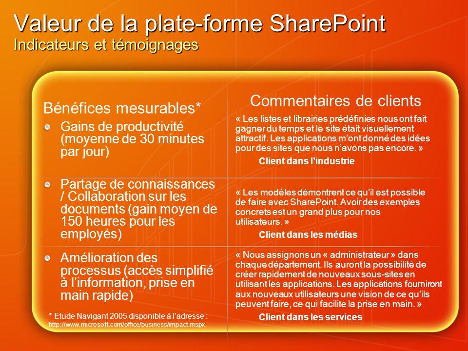 Valeur de la plate-forme SharePoint Indicateurs et témoignages Bénéfices mesurables* Gains de productivité (moyenne de 30 minutes par jour) Partage de
