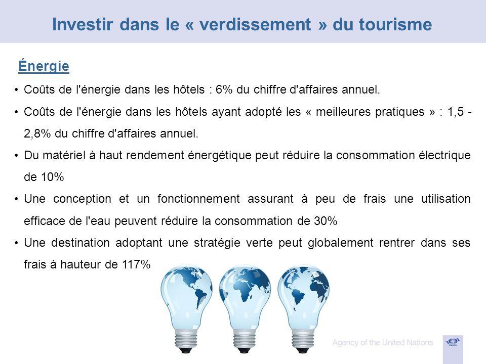 Coûts de l énergie dans les hôtels : 6% du chiffre d affaires annuel.
