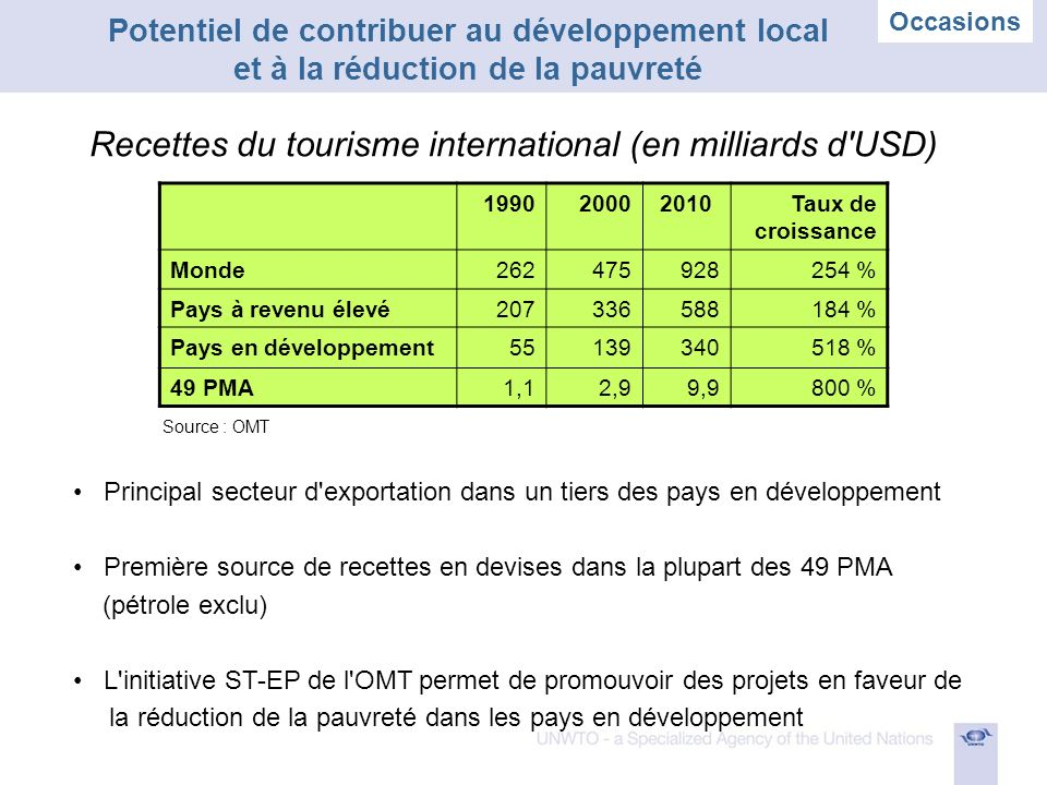 Principal secteur d exportation dans un tiers des pays en développement Première source de recettes en devises dans la plupart des 49 PMA (pétrole exclu) L initiative ST-EP de l OMT permet de promouvoir des projets en faveur de la réduction de la pauvreté dans les pays en développement 199020002010Taux de croissance Monde262475928254 % Pays à revenu élevé207336588184 % Pays en développement55139340518 % 49 PMA1,12,99,9800 % Recettes du tourisme international (en milliards d USD) Potentiel de contribuer au développement local et à la réduction de la pauvreté Source : OMT Occasions