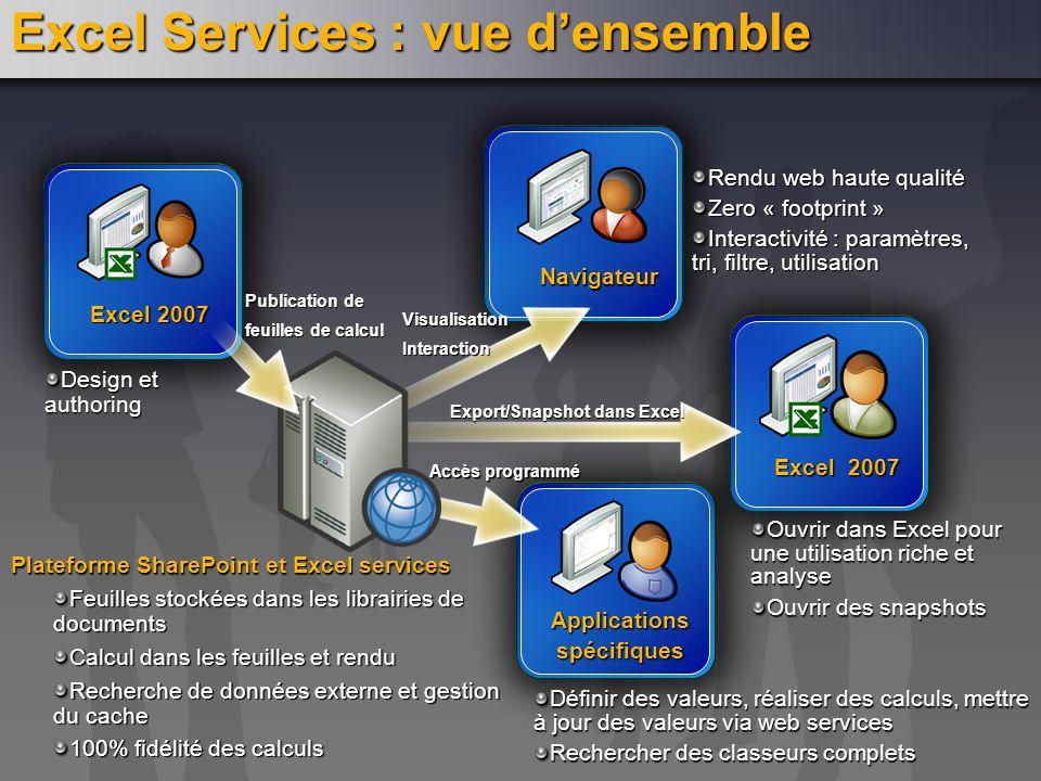 Excel 2007 Design et authoring Navigateur Rendu web haute qualité Zero « footprint » Interactivité : paramètres, tri, filtre, utilisation Visualisatio