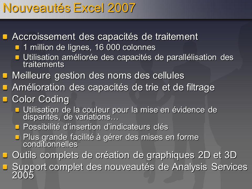 Nouveautés Excel 2007 Accroissement des capacités de traitement 1 million de lignes, 16 000 colonnes Utilisation améliorée des capacités de parallélis
