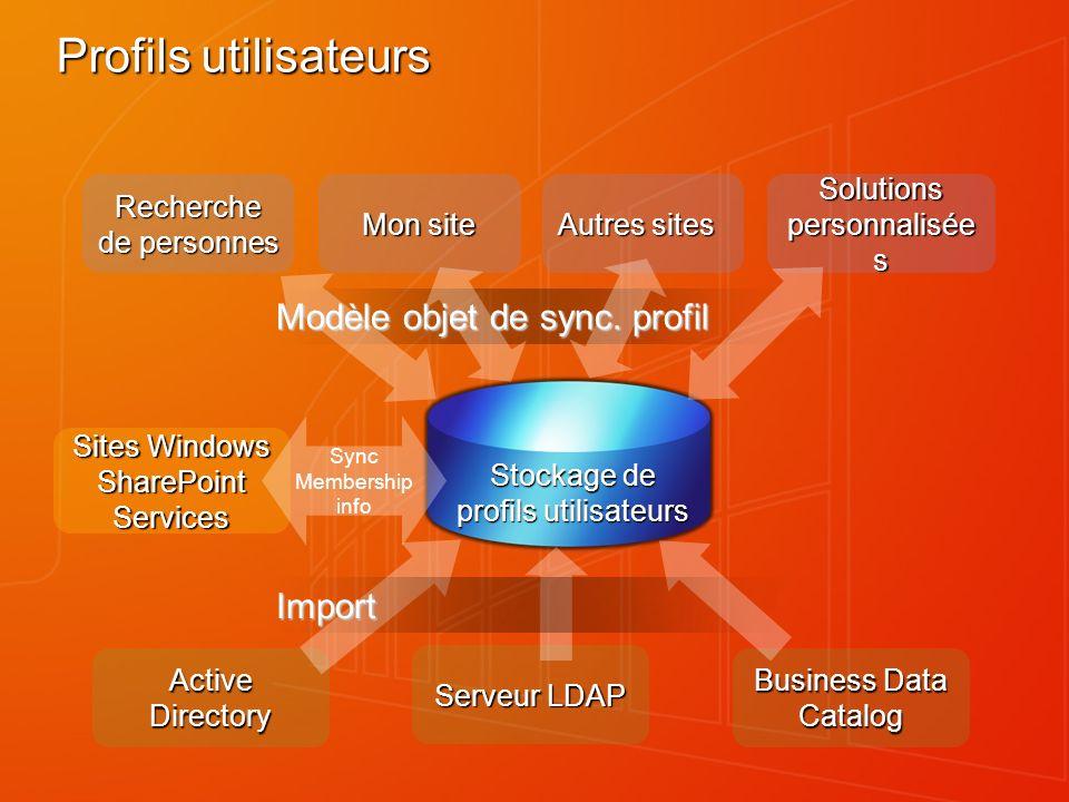 Profils utilisateurs Recherche de personnes Mon site Autres sites Solutions personnalisée s Active Directory Serveur LDAP Business Data Catalog Modèle objet de sync.