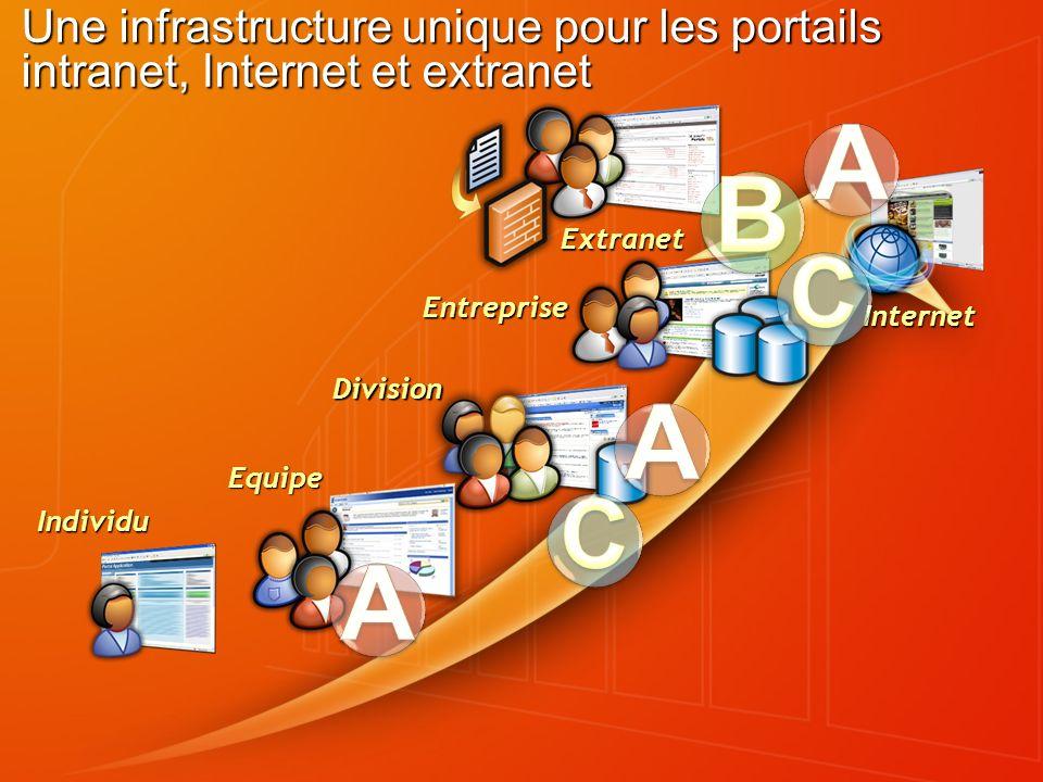 Une infrastructure unique pour les portails intranet, Internet et extranet Equipe Division Entreprise Extranet Internet Individu